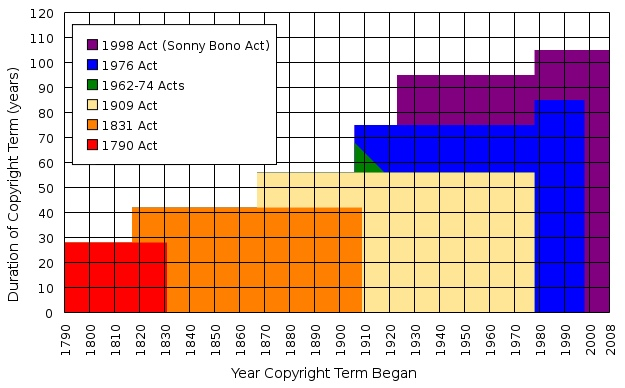 Historical Increases in Copyright Terms