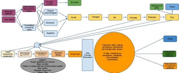 Drug Court Flowchart--Addiction to Freedom