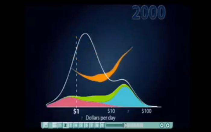 Screen Shot from Hans Rosling's Gapminder TEDTalk